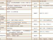 从诺亚之雷看中国第三方财富管理的生存悖论