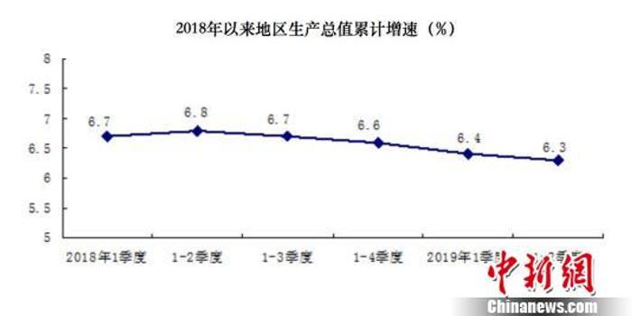 北京市GDP总体状况_北京市各区县gdp排名