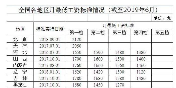 全国各地区月最低工资标准公布 上海2480元全国最高