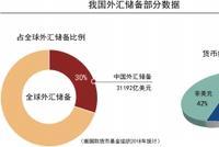外储运营首亮成绩单 2005年至2014年年均收益率3.68%