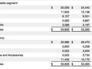7年首次:iPhone对苹果营收贡献没过半 在华业绩改善