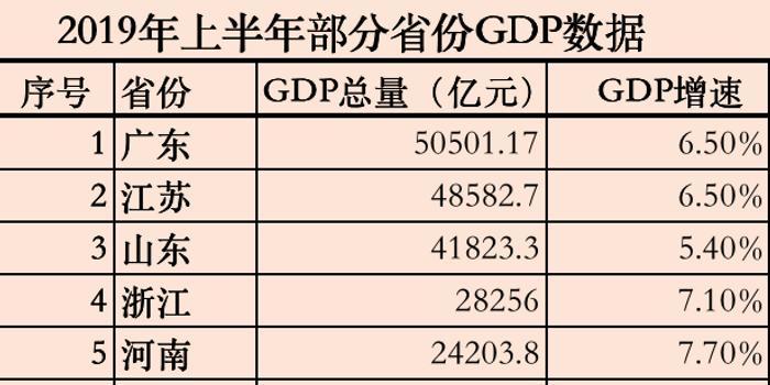 """27省份经济""""半年报""""公布:18个省份GDP过万亿元"""