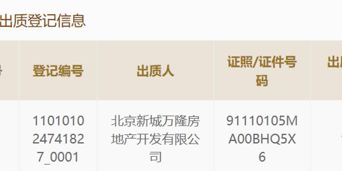 新城控股旗下公司股权出质中诚信托 曾在京大举拿地