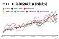 全球降息潮来袭 对实体经济和资本市场意味着什么?