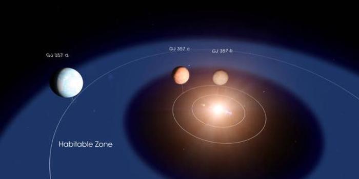 31光年外或存在一個宜居星球:質量為地球的6.1倍