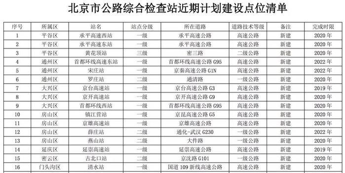 北京將新建31座公路綜合檢查站 點位與規劃圖公布