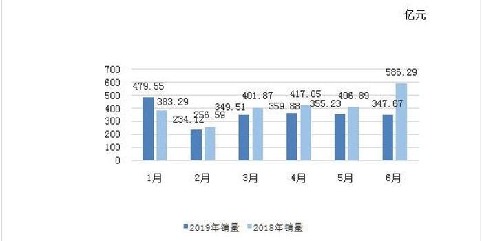 彩票销量十年首下降 四川河南等地不受影响继续增长