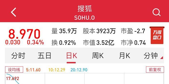 """搜狐股價創逾16年新低 今晚是否能""""復蘇""""?"""