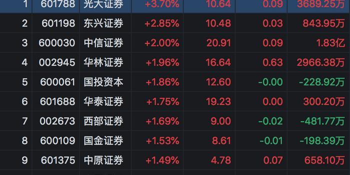 政策、市場紅利多 券商股全年仍維持較高的業績增速