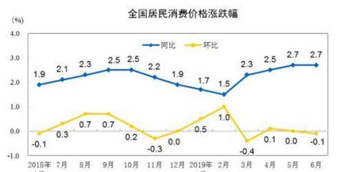 """7月份CPI今日公布:漲幅或連續5個月處""""2時代"""""""
