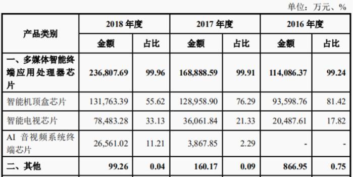 晶晨股份創始人夫婦一天身價暴漲300多億 直追王興