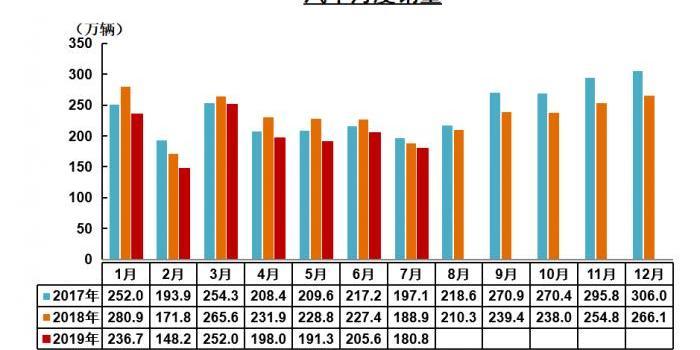 7月汽車銷量下滑4.3% 新能源汽車銷量首現負增長