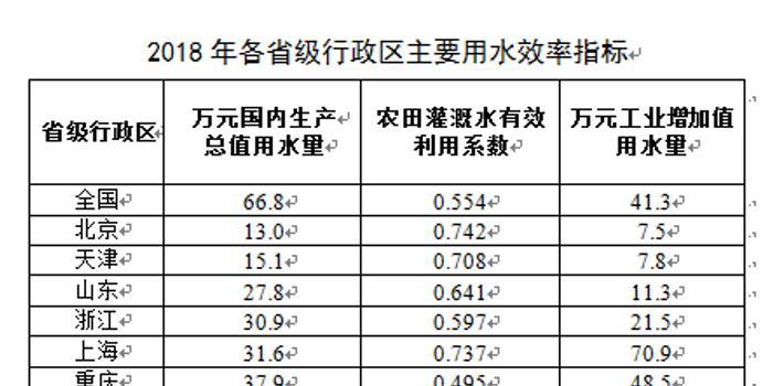 万元gdp用水量_家庭每天用水量统计图