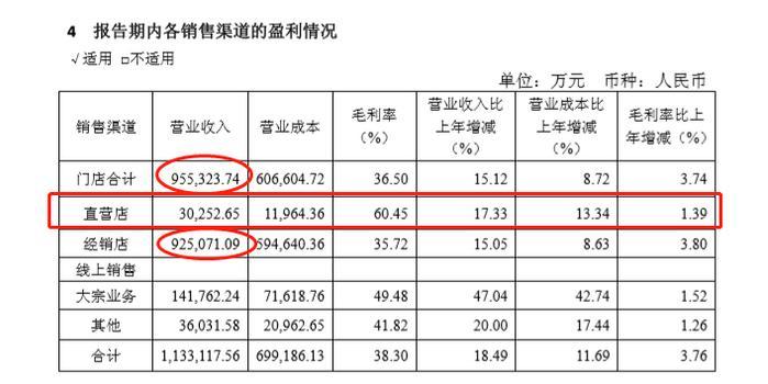 欧派家居频遭投诉 直营店年收入仅占全年总收入3.17%