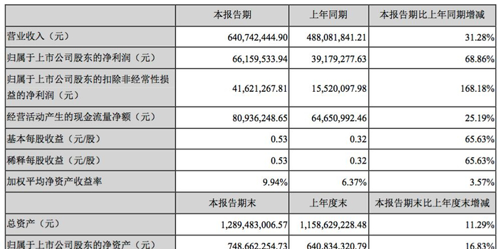 林更新代言的盐津铺子市值缩水30亿 利润不够补贴凑