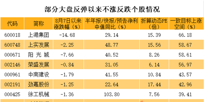 2733点抄底的绩优高增长低估值龙头 机构看涨超50%