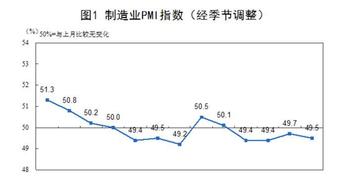 解读8月PMI:生产延续扩张 市场需求总体承压