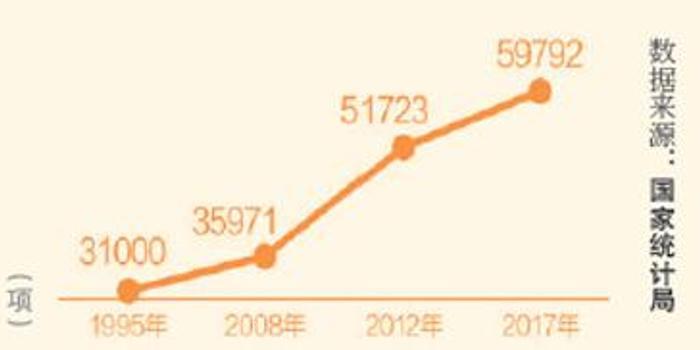 人民日报:中国研发经费投入强度创新高