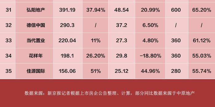 35家房企8月業績出爐:銷售額環比回升 13家負增長