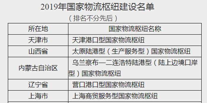 两部委联合发布2019年国家物流枢纽建设名单