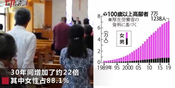 日本百岁老人突破7万:30年增加22倍 女性占近9成