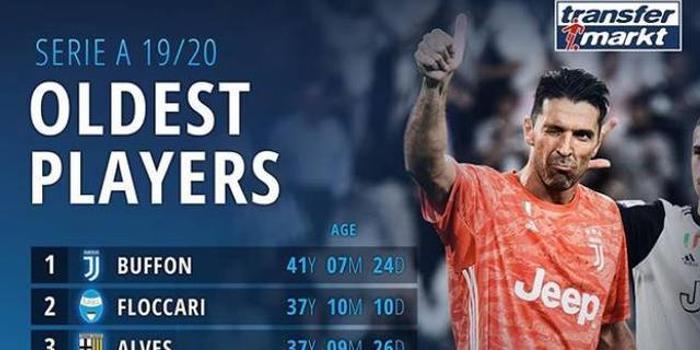 意甲球员年龄排行榜:布冯比第二名大四岁