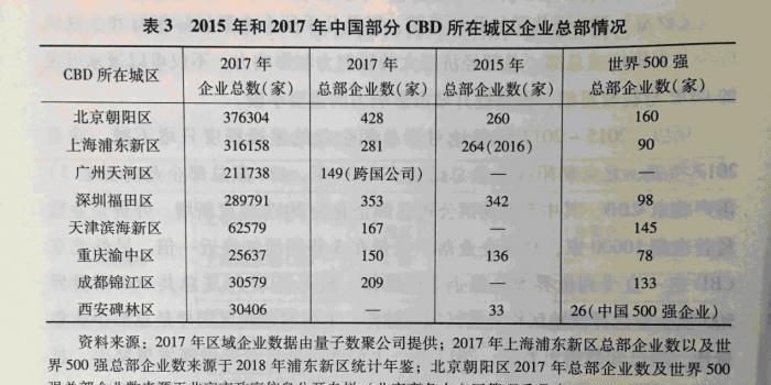 CBD楼宇经济:北京税收亿元楼宇最多 深圳含金量最高