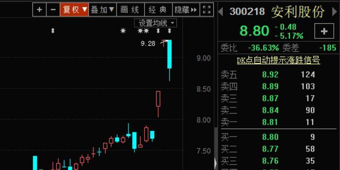 华为太火:手机套供应商安利股份连拉两涨停 蹭热点?