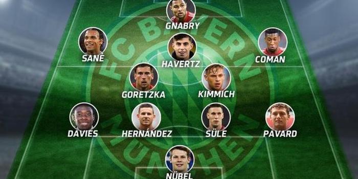 德媒预测拜仁未来95后阵容:萨内+哈弗茨在列