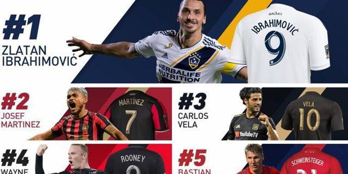 MLS球衣销量排行:伊布第一 鲁尼第四小猪第五