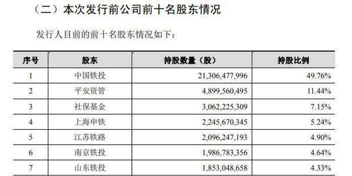 京沪高铁披露招股说明书 1-9月营业收入250亿元