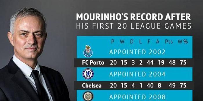 成绩斐然!穆里尼奥往期执教前20场联赛战绩