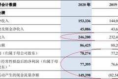 交通銀行去年凈利潤783億元 信用減值損失621億元