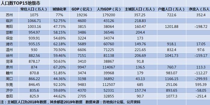 全国人口最多的地级市_中国人口最多的3个普通地级市,均超过千万