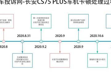 还得等多少次下个月?到底CS75 PLUS车机问题何时能解决