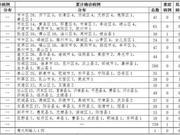 11日12-24时山东无新增确诊病例 累计治愈出院733例
