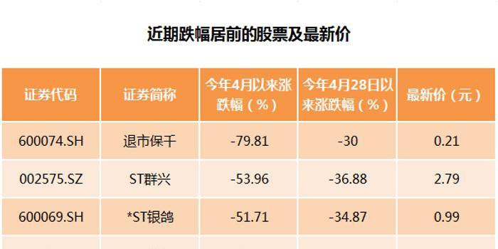 """""""撕裂式""""行情!百元股家数逼近2015年,低价股遭遇面退冲击波,果然便宜无好货?"""