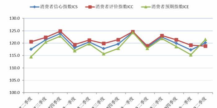 二季度上海市消费者信心指数回升
