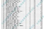安徽2020高招國家專項計劃投檔最低分及名次