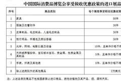 三部門明確消博會展期內銷售的進口展品稅收優惠政策