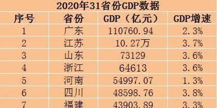 31省份2020年GDP出炉山东_山东搭界的省份地图