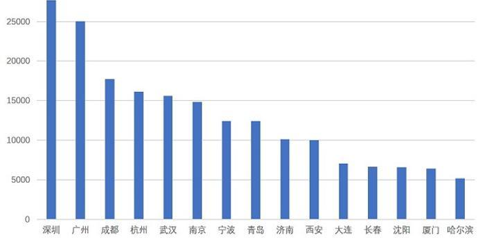 深圳gdp今年能突破三万亿吗_深圳GDP超越穗港,在全球居于什么段位
