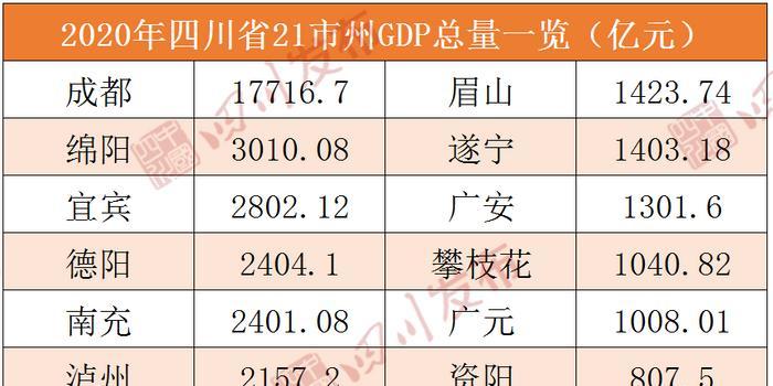 2020上半年四川各县GDP_四川各市2020gdp