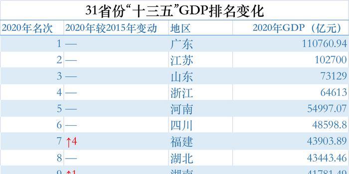 韩国和贵州GDP