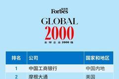 福布斯發布今年全球企業2000強:中國工行連續九年第一