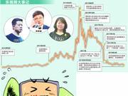 """乐视网暂停上市几成定局 17亿资金抢筹""""接飞刀"""""""