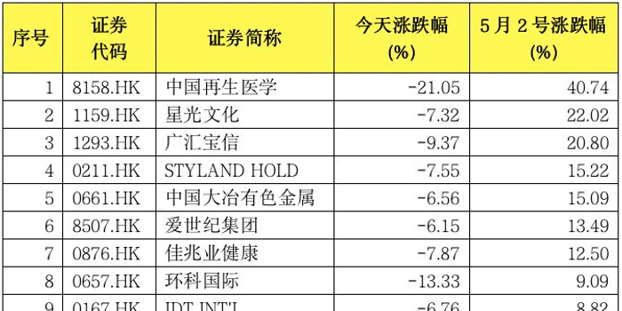 A股放假港股大涨:突然30000点 多只港股暴涨暴跌
