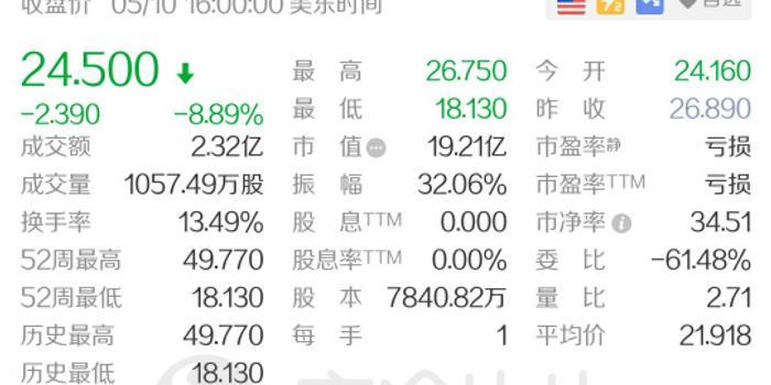 快乐十分技巧_Jumia一季报亏损增大 盘前大跌8%