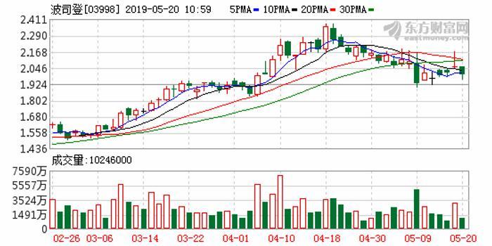 招银国际:波司登维持买入评级 目标价升至2.46港元