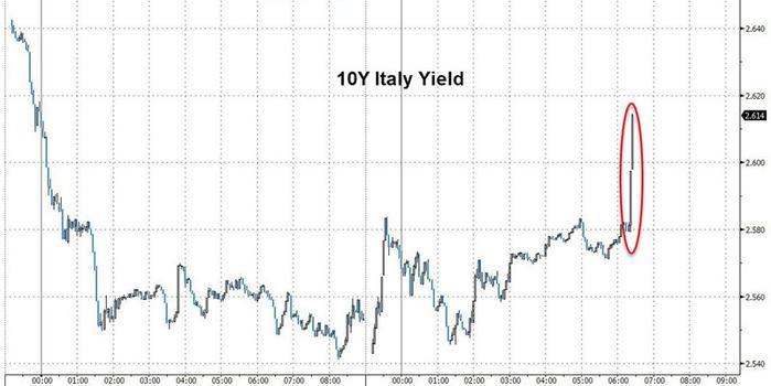 欧元来到风口浪尖?意大利恐遭巨额处罚